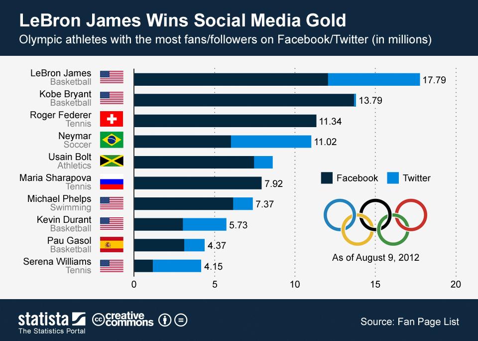 olimpiadi_atleti_fan_facebook_twitter