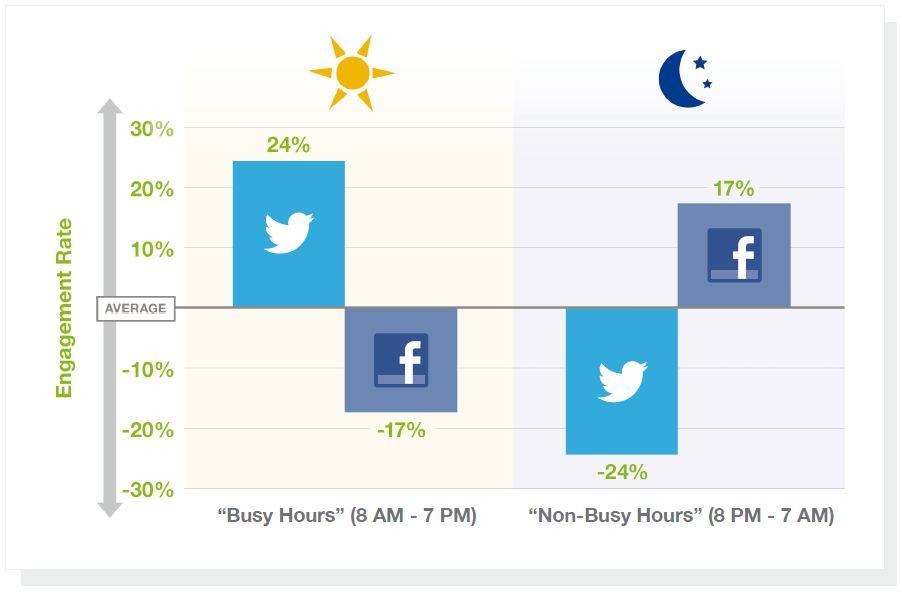 Miglior orario per postare/twittare