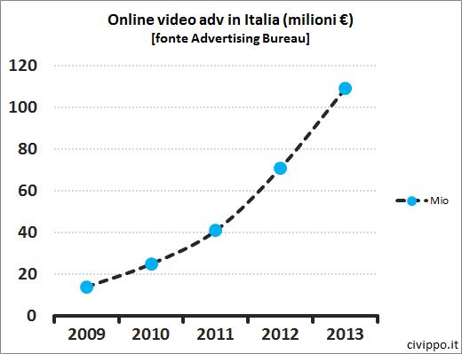 onlinevideoadv