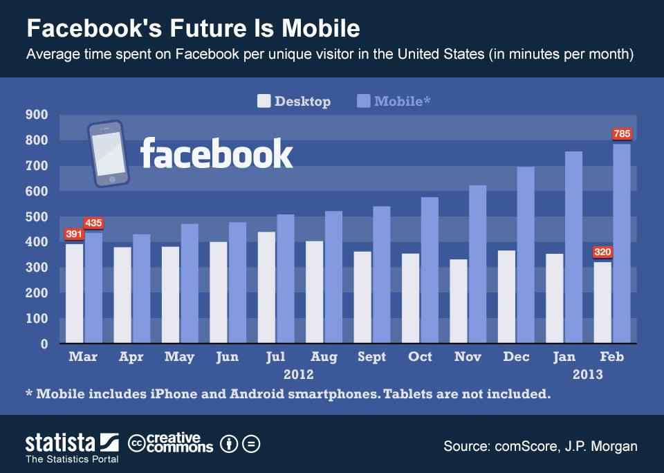 Facebook: il futuro è mobile!