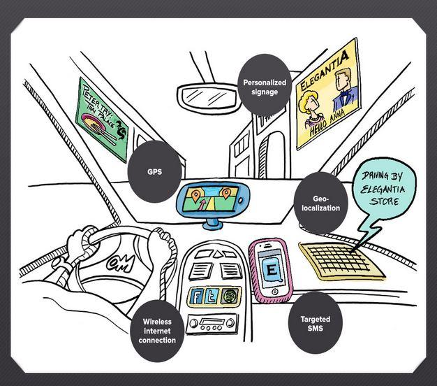 Il digitale nel retail: uno sguardo al futuro!