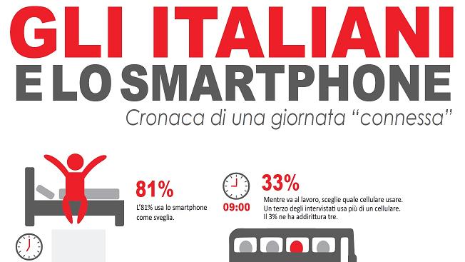 Gli italiani e lo smartphone: ecco qualche dato!